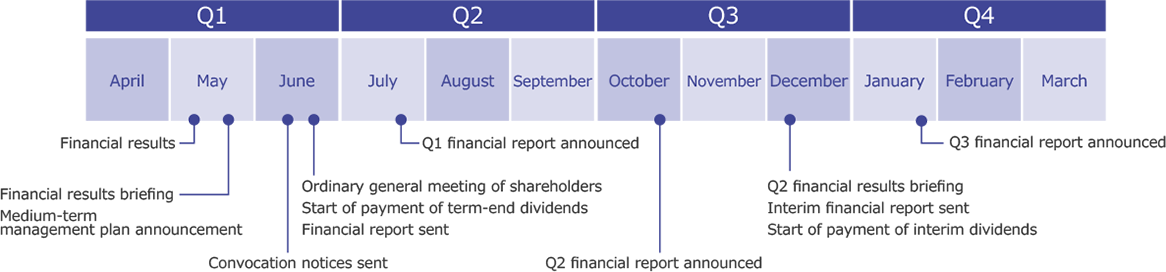 Q1:May(Financial results, Financial results briefing, Medium-term management plan announcement)June(Convocation notices sent, Ordinary general meeting of shareholders, Start of payment of term-end dividends, Financial report sent) Q2:July(Q1 financial report announced) Q3:October(Q2 financial report announced)December(Q2 financial results briefing, Interim financial report sent, Start of payment of interim dividends) Q4:January(Q3 financial report announced)